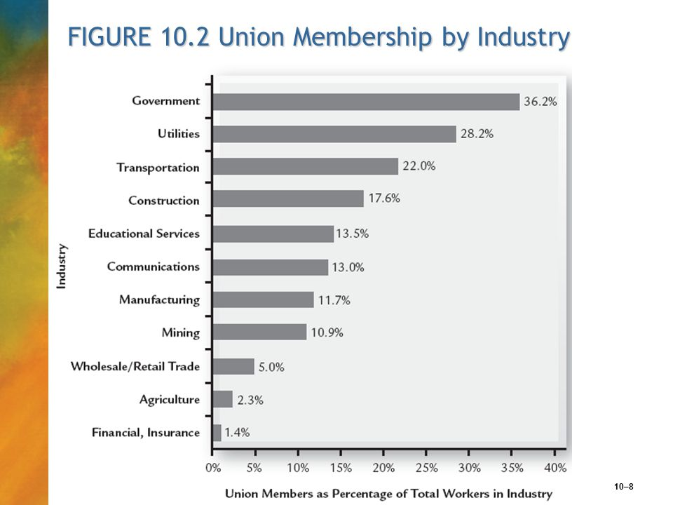 10–8 FIGURE 10.2 Union Membership by Industry