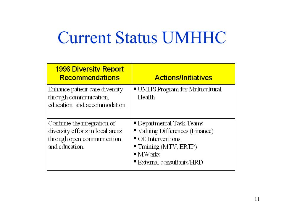 11 Current Status UMHHC