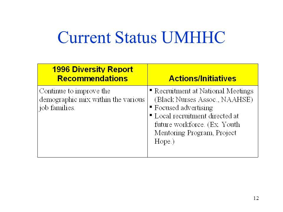 12 Current Status UMHHC