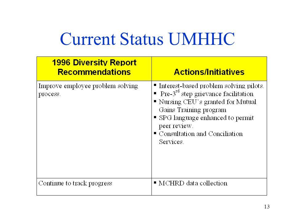 13 Current Status UMHHC