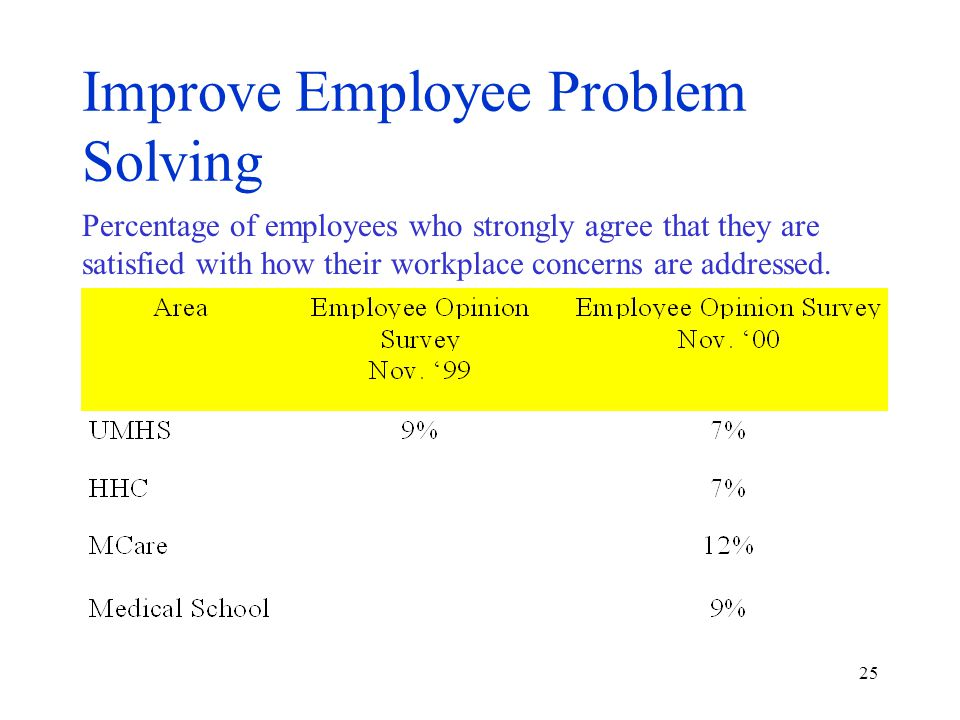 25 Percentage of employees who strongly agree that they are satisfied with how their workplace concerns are addressed.