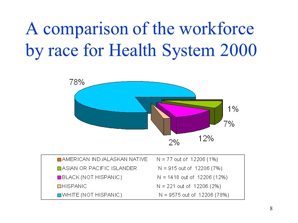 8 A comparison of the workforce by race for Health System 2000