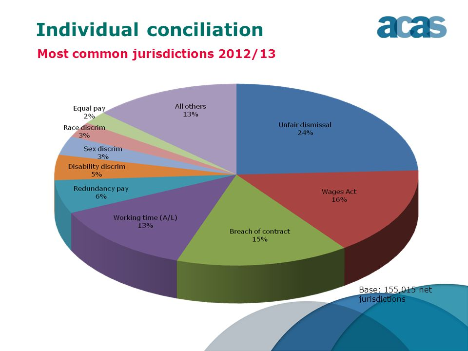 Individual conciliation Most common jurisdictions 2012/13 Base: 155,015 net jurisdictions
