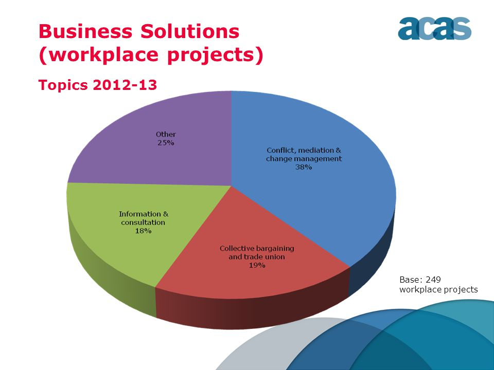 Business Solutions (workplace projects) Topics 2012-13 Base: 249 workplace projects