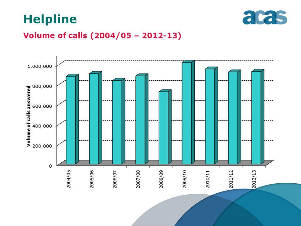Helpline Volume of calls (2004/05 – 2012-13)