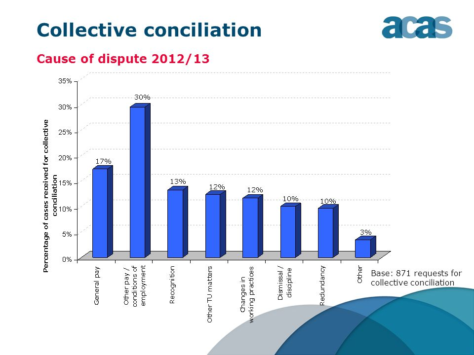 Collective conciliation Cause of dispute 2012/13 Base: 871 requests for collective conciliation