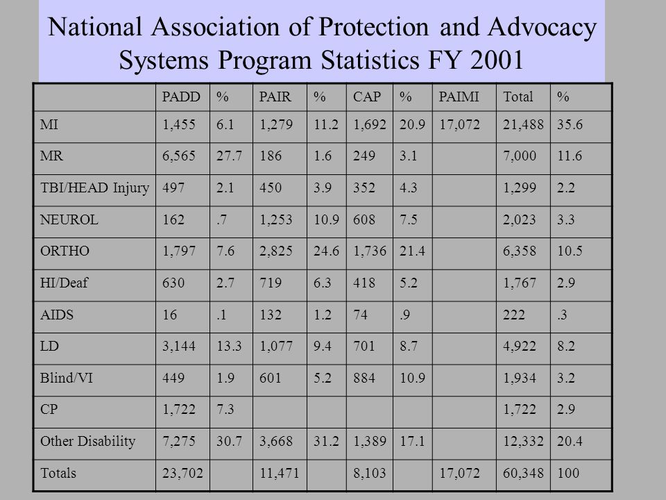 National Association of Protection and Advocacy Systems Program Statistics FY 2001 PADD%PAIR%CAP%PAIMITotal% MI1,4556.11,27911.21,69220.917,07221,48835.6 MR6,56527.71861.62493.17,00011.6 TBI/HEAD Injury4972.14503.93524.31,2992.2 NEUROL162.71,25310.96087.52,0233.3 ORTHO1,7977.62,82524.61,73621.46,35810.5 HI/Deaf6302.77196.34185.21,7672.9 AIDS16.11321.274.9222.3 LD3,14413.31,0779.47018.74,9228.2 Blind/VI4491.96015.288410.91,9343.2 CP1,7227.31,7222.9 Other Disability7,27530.73,66831.21,38917.112,33220.4 Totals23,70211,4718,10317,07260,348100