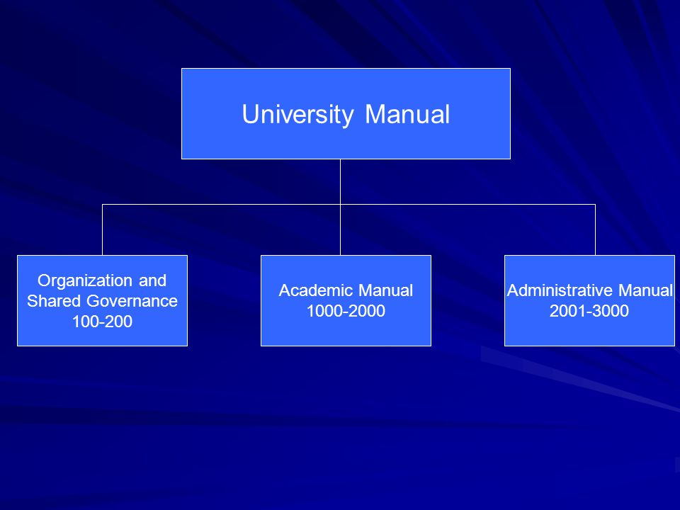 University Manual Organization and Shared Governance 100-200 Academic Manual 1000-2000 Administrative Manual 2001-3000