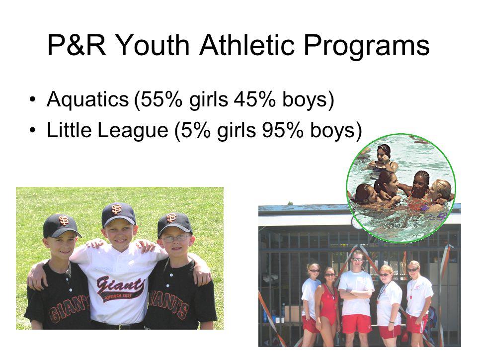 P&R Youth Athletic Programs Aquatics (55% girls 45% boys) Little League (5% girls 95% boys)