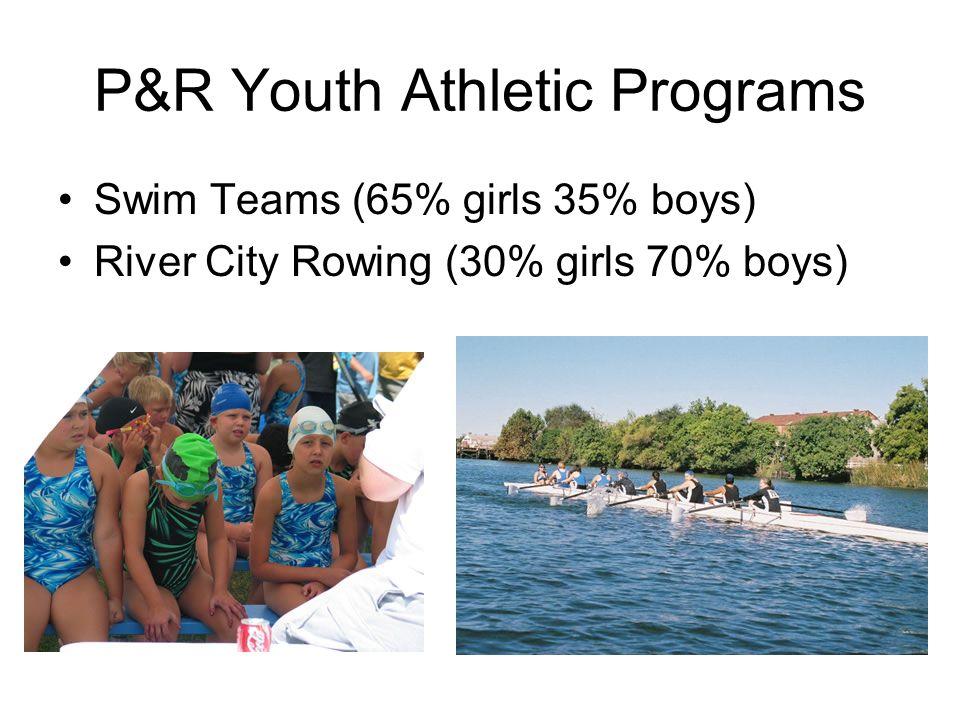 P&R Youth Athletic Programs Swim Teams (65% girls 35% boys) River City Rowing (30% girls 70% boys)