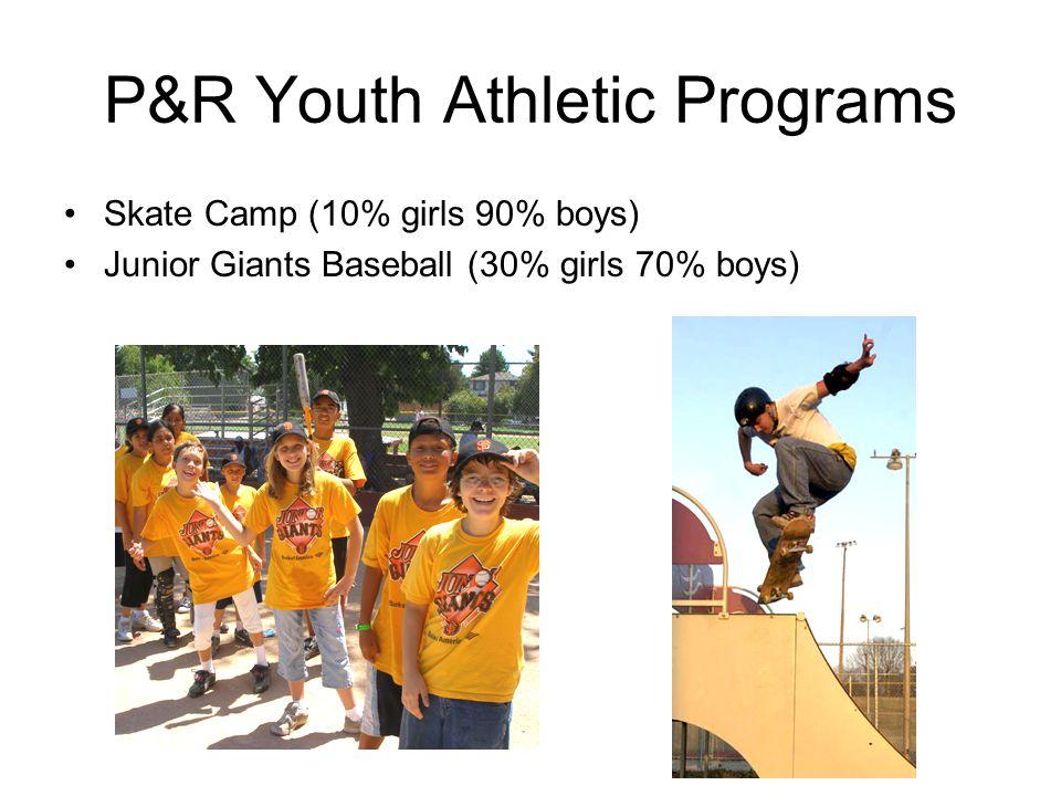P&R Youth Athletic Programs Skate Camp (10% girls 90% boys) Junior Giants Baseball (30% girls 70% boys)