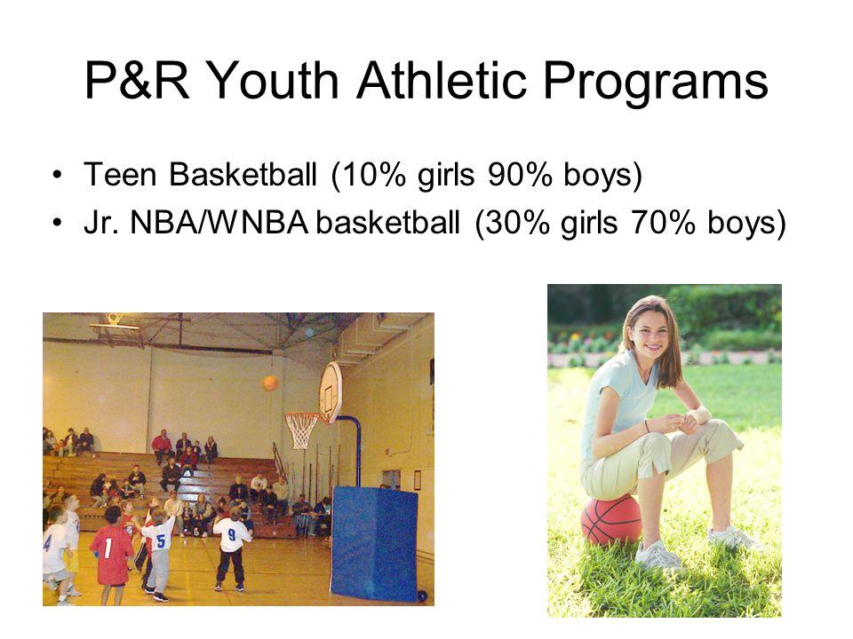 Outside Agency Programs Youth Tennis (30% girls 70% boys) Jr. Football Team (2% girls 98% boys)