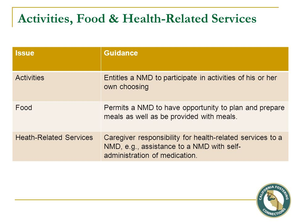 IssueGuidance ActivitiesEntitles a NMD to participate in activities of his or her own choosing FoodPermits a NMD to have opportunity to plan and prepare meals as well as be provided with meals.