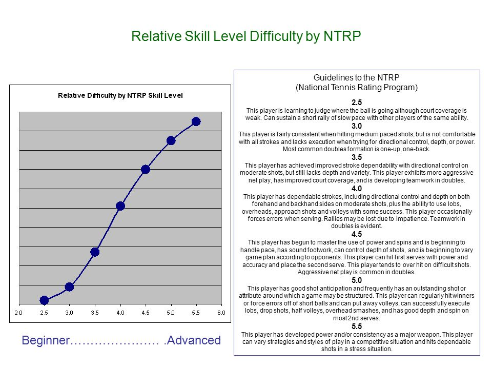 Relative Skill Level Difficulty by NTRP Guidelines to the NTRP (National Tennis Rating Program) 2.5 This player is learning to judge where the ball is going although court coverage is weak.