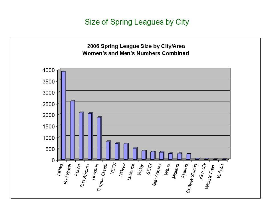 Size of Spring Leagues by City