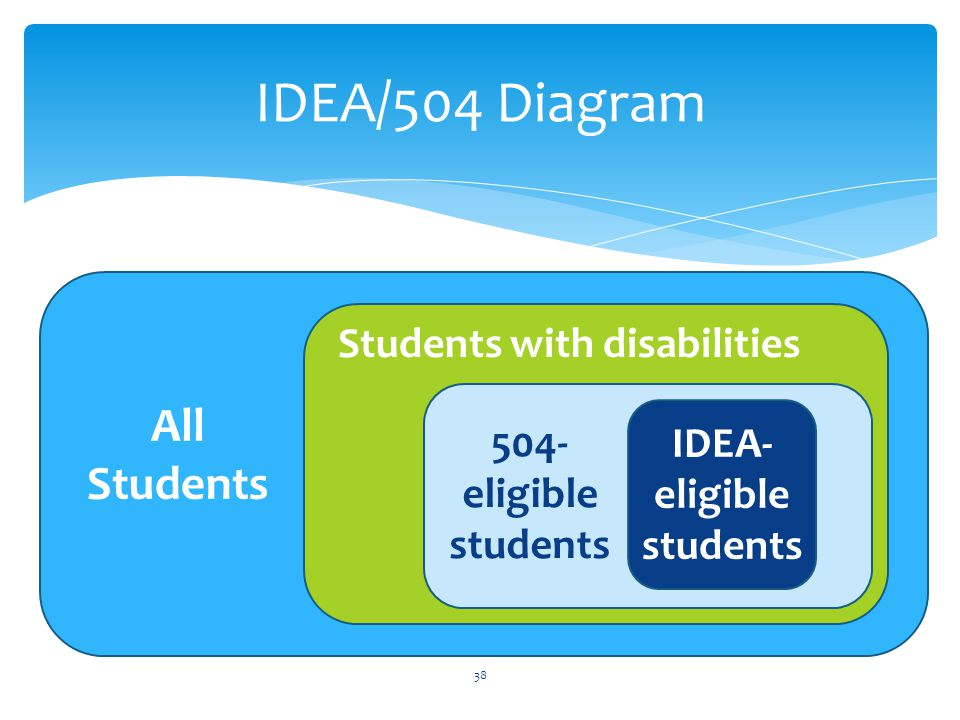 IDEA/504 Diagram 38 All Students Students with disabilities 504- eligible students IDEA- eligible students