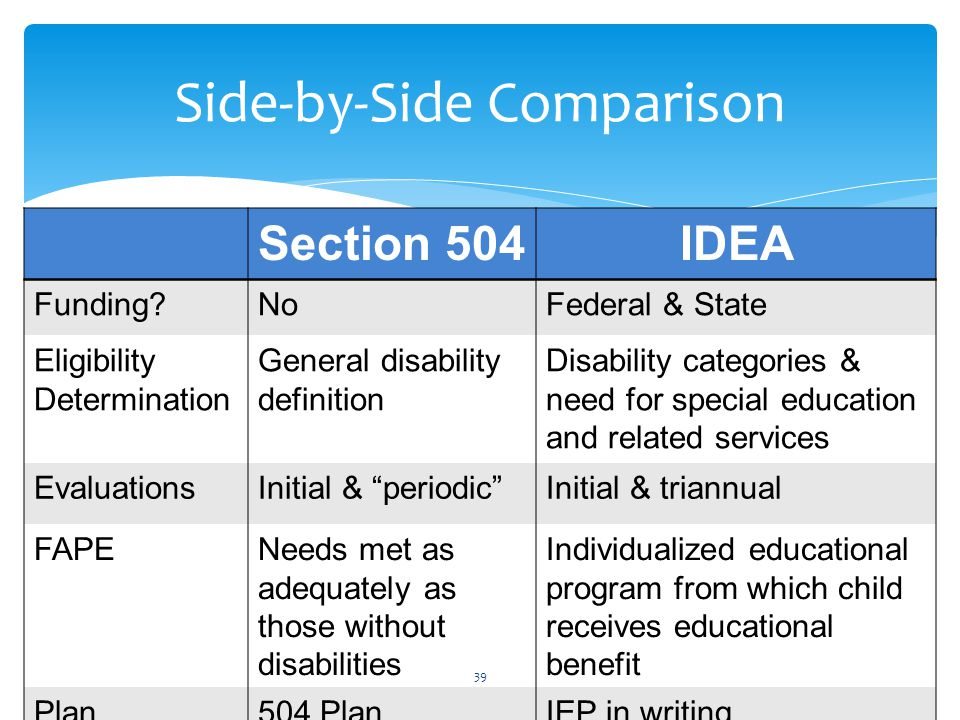 Section 504IDEA Funding?NoFederal & State Eligibility Determination General disability definition Disability categories & need for special education and related services EvaluationsInitial & periodic Initial & triannual FAPENeeds met as adequately as those without disabilities Individualized educational program from which child receives educational benefit Plan504 PlanIEP in writing 39 Side-by-Side Comparison