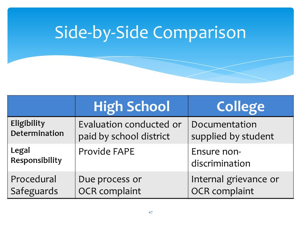 High SchoolCollege Eligibility Determination Evaluation conducted or paid by school district Documentation supplied by student Legal Responsibility Provide FAPEEnsure non- discrimination Procedural Safeguards Due process or OCR complaint Internal grievance or OCR complaint 47 Side-by-Side Comparison