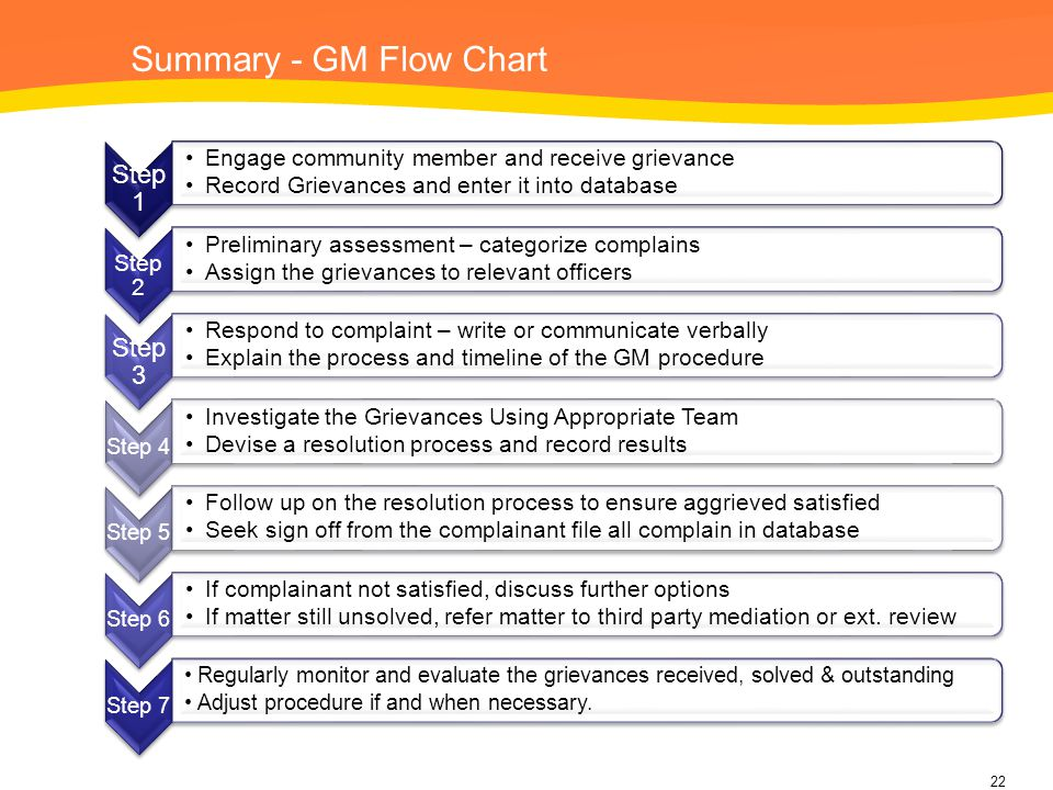 Summary - GM Flow Chart Step 1 Engage community member and receive grievance Record Grievances and enter it into database Step 2 Preliminary assessmen