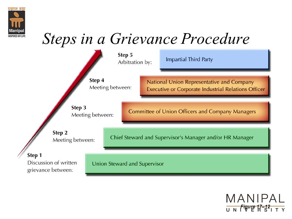 Steps in a Grievance Procedure Figure 17–12