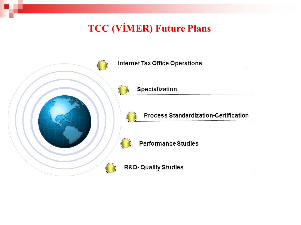 Internet Tax Office Operations Specialization Process Standardization-Certification Performance Studies R&D- Quality Studies TCC (VİMER) Future Plans