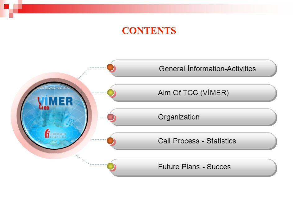 CONTENTS General İnformation-Activities Aim Of TCC (VİMER) Organization Call Process - Statistics Future Plans - Succes