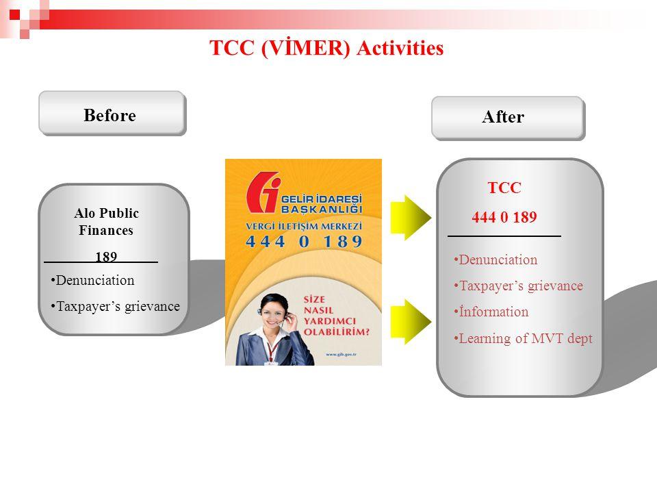 Before After TCC (VİMER) Activities Alo Public Finances 189 TCC 444 0 189 Denunciation Taxpayer's grievance Denunciation Taxpayer's grievance İnformation Learning of MVT dept