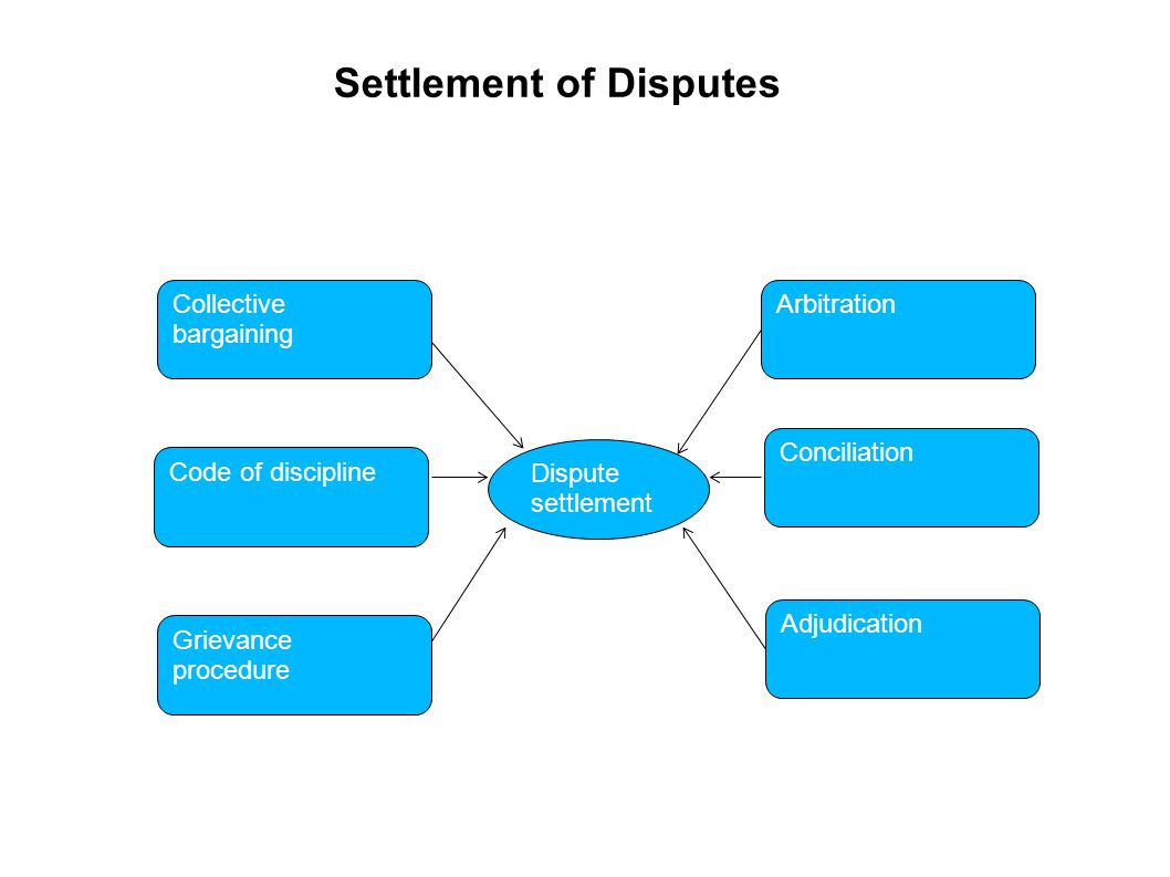 Settlement of Disputes Arbitration Code of discipline Grievance procedure Conciliation Adjudication Collective bargaining Dispute settlement