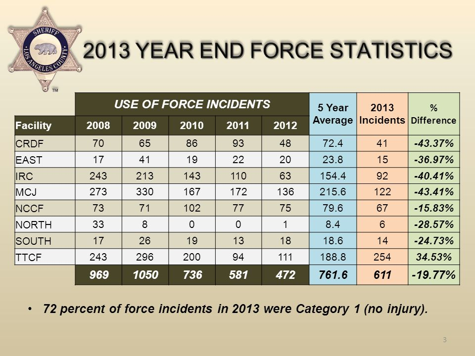 3 72 percent of force incidents in 2013 were Category 1 (no injury).