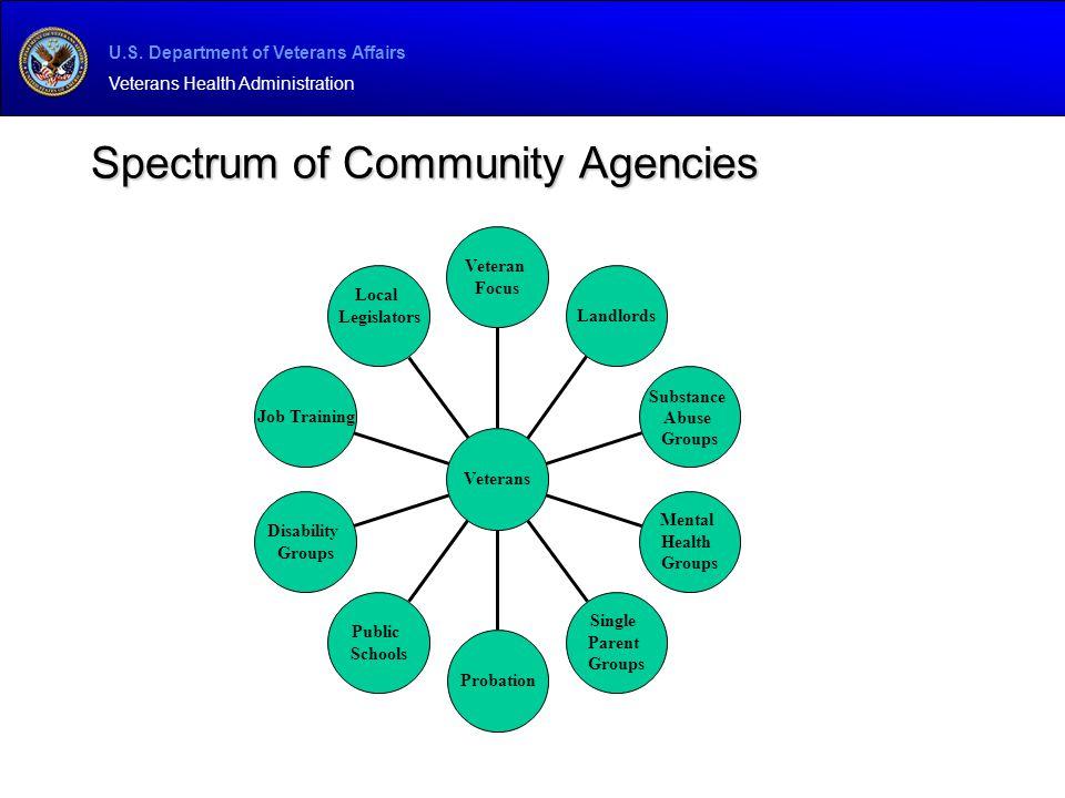 U.S. Department of Veterans Affairs Veterans Health Administration Spectrum of Community Agencies Local Legislators Job Training Disability Groups Pub