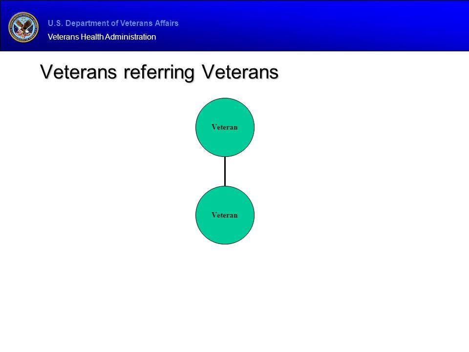U.S. Department of Veterans Affairs Veterans Health Administration Veterans referring Veterans Veteran