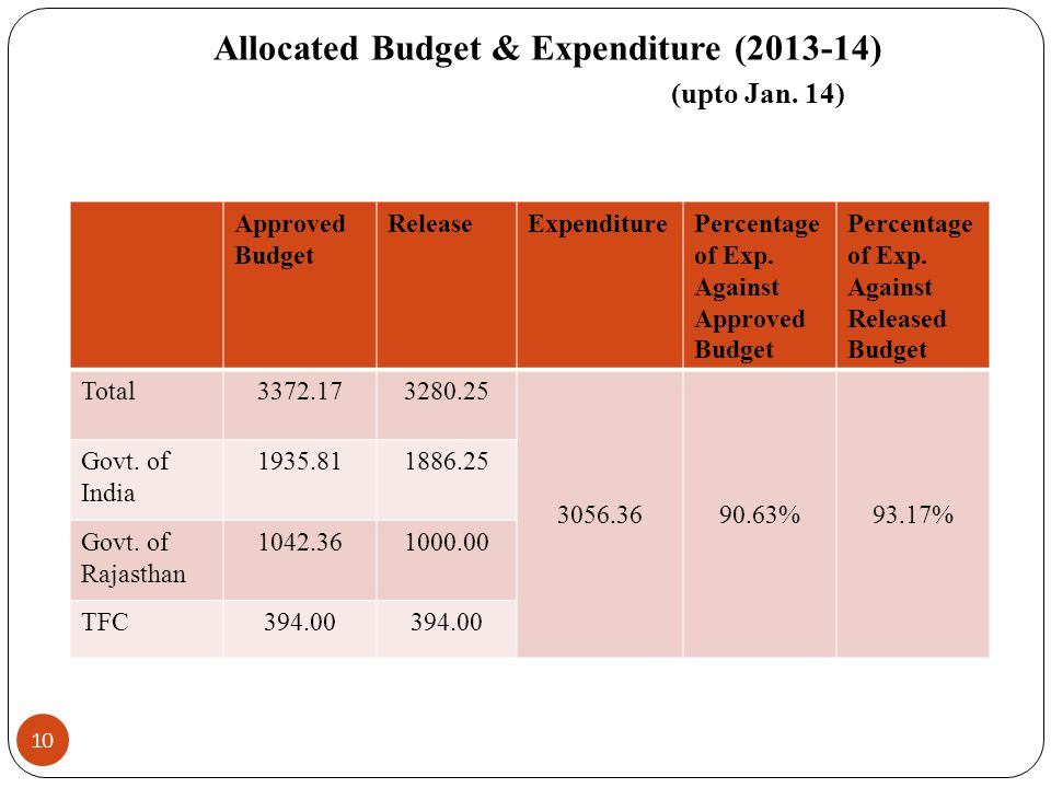 Allocated Budget & Expenditure (2013-14) (upto Jan.
