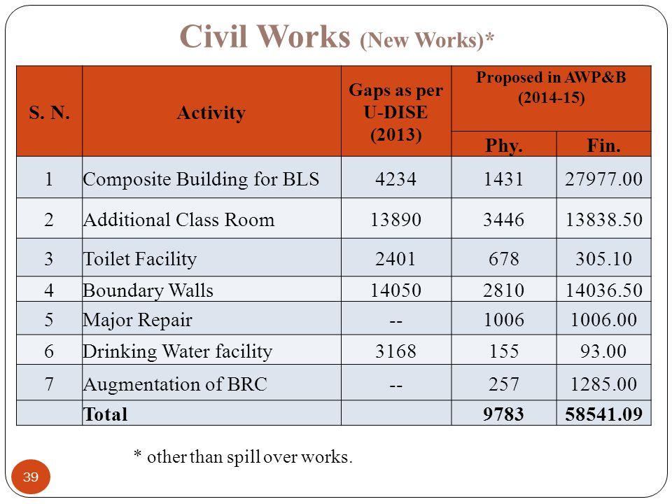 39 Civil Works (New Works)* S.