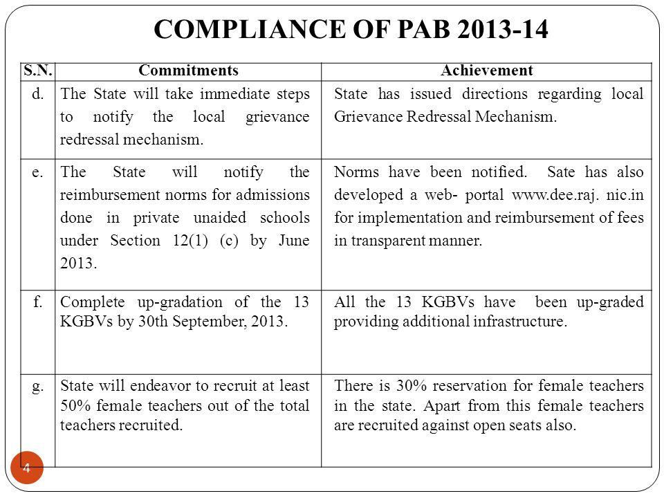 4 COMPLIANCE OF PAB 2013-14 S.N.CommitmentsAchievement d.