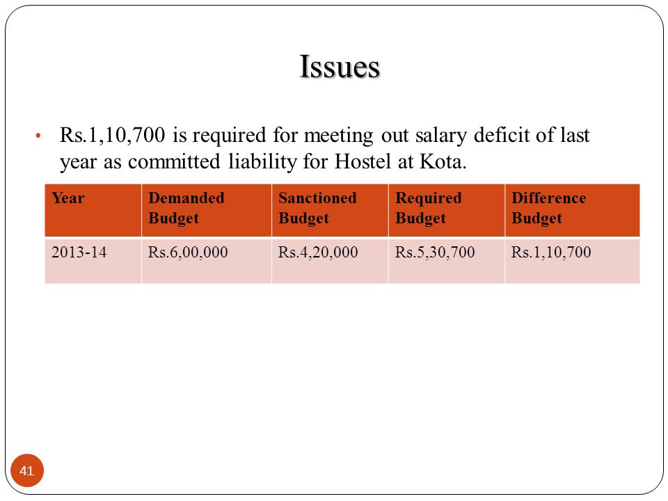 41 Rs.1,10,700 is required for meeting out salary deficit of last year as committed liability for Hostel at Kota. YearDemanded Budget Sanctioned Budge