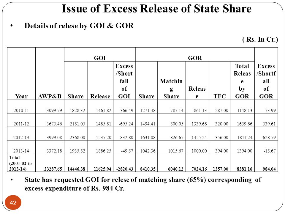 42 YearAWP&B GOIGOR Excess /Shortf all of GOR ShareRelease Excess /Short fall of GOIShare Matchin g Share Releas eTFC Total Releas e by GOR 2010-113099.791828.321461.82-366.491271.48787.14861.13287.001148.1373.99 2011-123675.462181.051485.81-695.241494.41800.051339.66320.001659.66539.61 2012-133999.082368.001535.20-832.801631.08826.651455.24356.001811.24628.59 2013-143372.181935.821886.25-49.571042.361015.671000.00394.001394.00-15.67 Total (2001-02 to 2013-14)23287.6514446.3811625.94-2820.438410.356040.127024.161357.008381.16984.04 State has requested GOI for relese of matching share (65%) corresponding of excess expenditure of Rs.