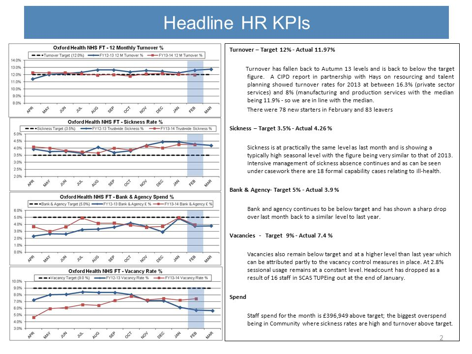 Headline HR KPIs - Sickness 3 Sickness Reasons There has been a reduction in sickness absence due to the reason of Anxiety/Stress/Depression for the second consecutive month.