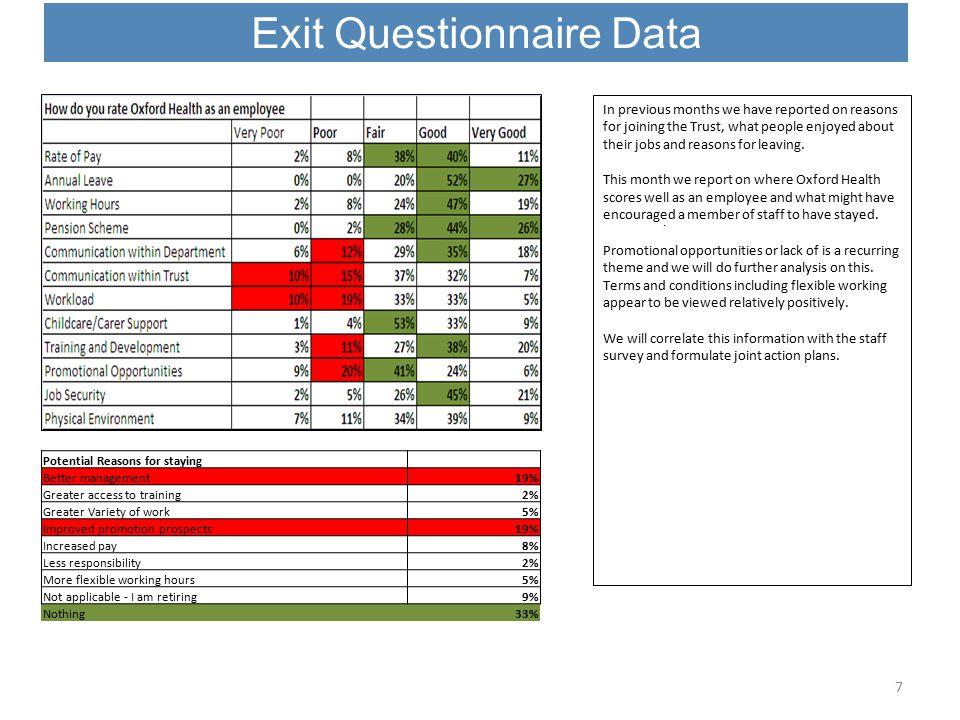Exit Questionnaire Data 7.