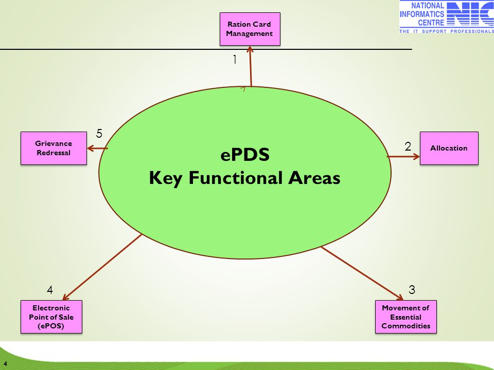 SUPLY CHAIN MANAGEMENT  Linkages from FCI to MLS points to the FP shops.
