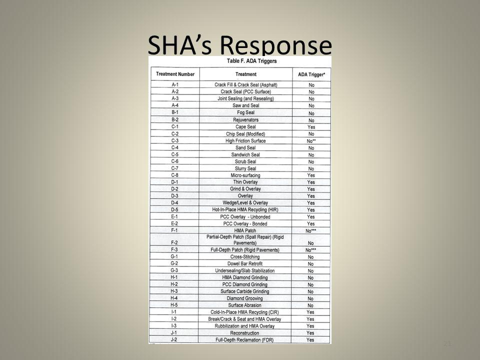 SHA's Response 21