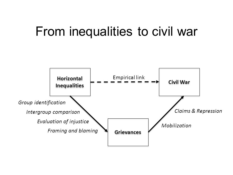 Current research: Cederman Endogeneity of exclusion Measuring economic horizontal inequality Power sharing Trends in inequality and civil war Ethnic Power Relations data: next release in October, see http://www.icr.ethz.ch/data