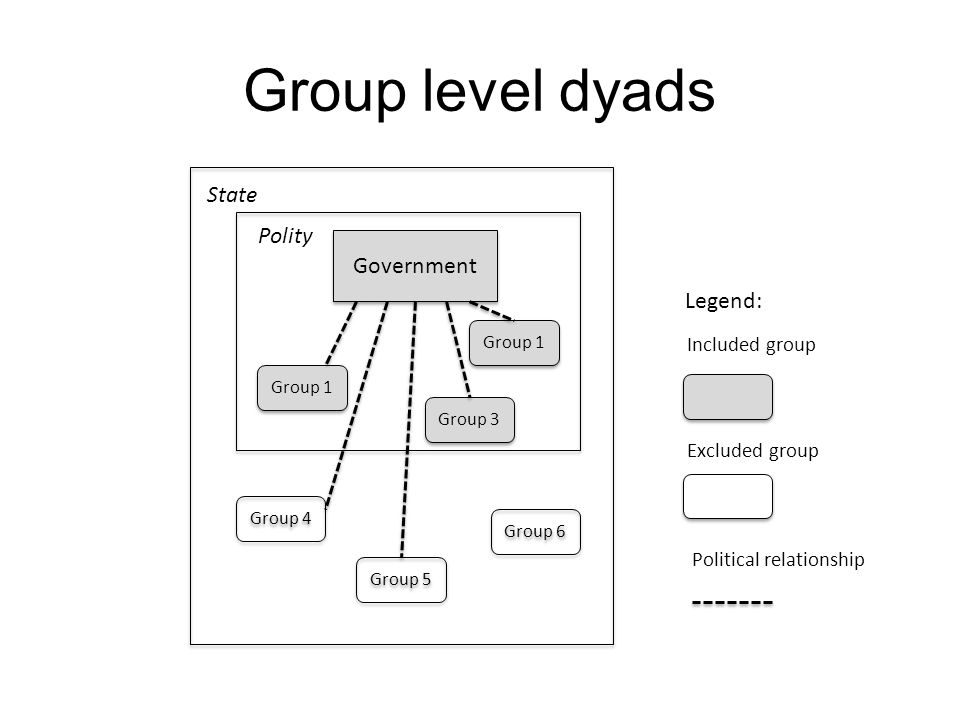 Government Group 1 Group 3 Group 4 Group 5 Group 6 State Polity Legend: Included group Excluded group Political relationship Group level dyads