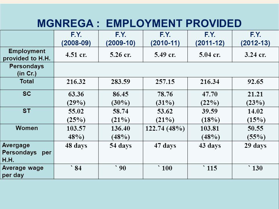 MGNREGA : EMPLOYMENT PROVIDED F.Y. (2008-09) F.Y. (2009-10) F.Y. (2010-11) F.Y. (2011-12) F.Y. (2012-13) Employment provided to H.H. 4.51 cr.5.26 cr.5