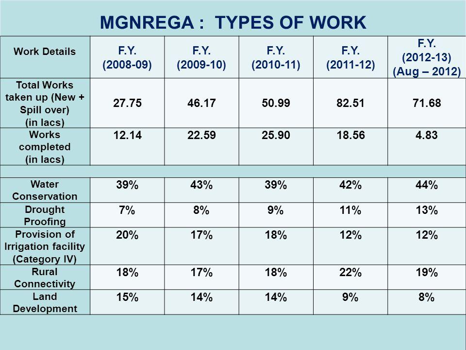 MGNREGA : TYPES OF WORK Work Details F.Y. (2008-09) F.Y. (2009-10) F.Y. (2010-11) F.Y. (2011-12) F.Y. (2012-13) (Aug – 2012) Total Works taken up (New