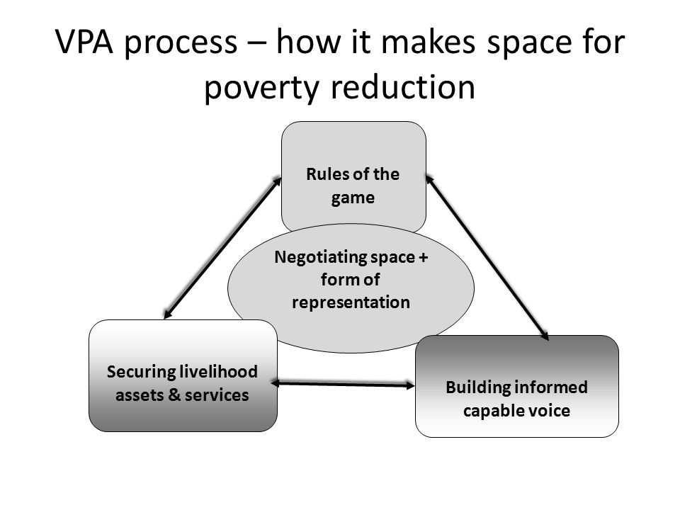 VPA process – how it makes space for poverty reduction Rules of the game Negotiating space + form of representation Securing livelihood assets & services Building informed capable voice