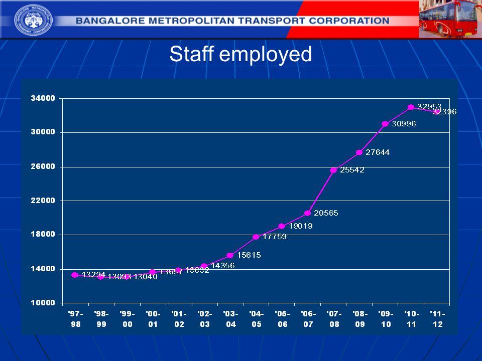 Staff employed