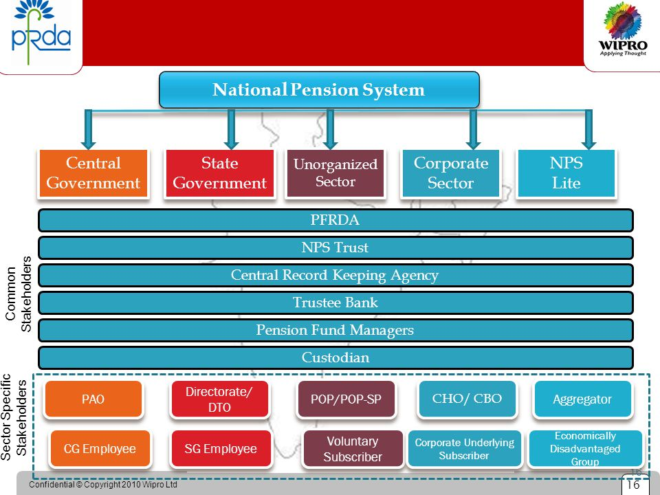 Confidential © Copyright 2010 Wipro Ltd 16 Reach of NPS 16 National Pension System Central Government State Government Unorganized Sector Unorganized