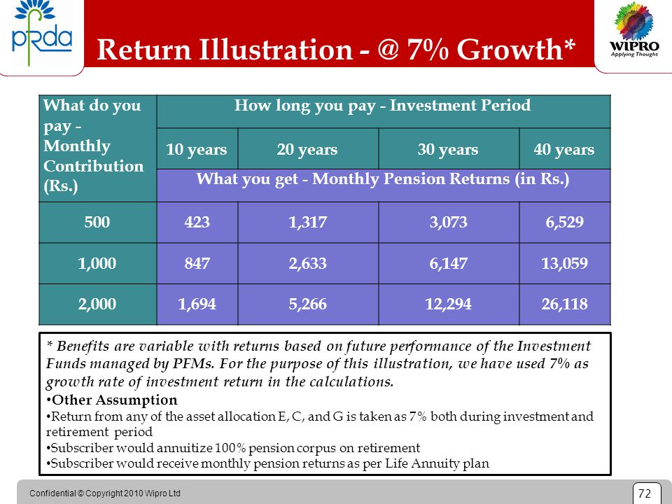 Confidential © Copyright 2010 Wipro Ltd 72 Return Illustration - @ 7% Growth* What do you pay - Monthly Contribution (Rs.) How long you pay - Investme