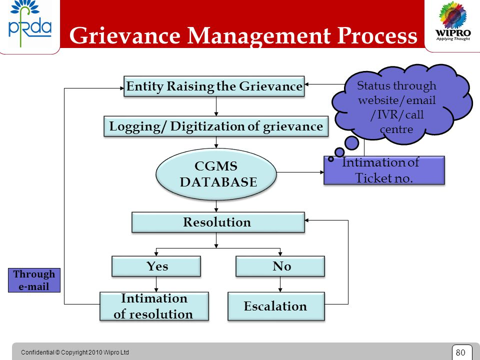 Confidential © Copyright 2010 Wipro Ltd 80 Grievance Management Process Entity Raising the Grievance Logging / Digitization of grievance CGMS DATABASE
