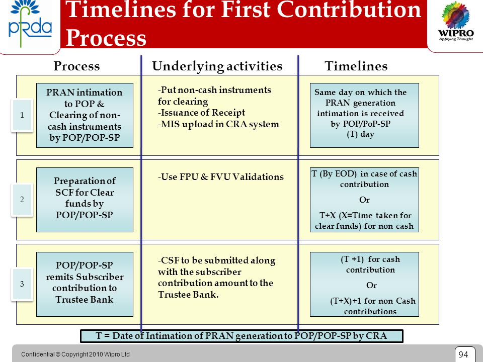 Confidential © Copyright 2010 Wipro Ltd 94 Timelines for First Contribution Process PRAN intimation to POP & Clearing of non- cash instruments by POP/